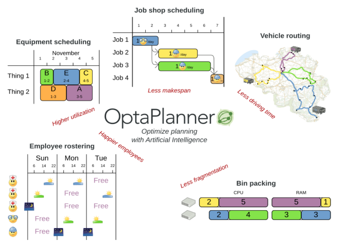 OptaPlanner di Red Hat